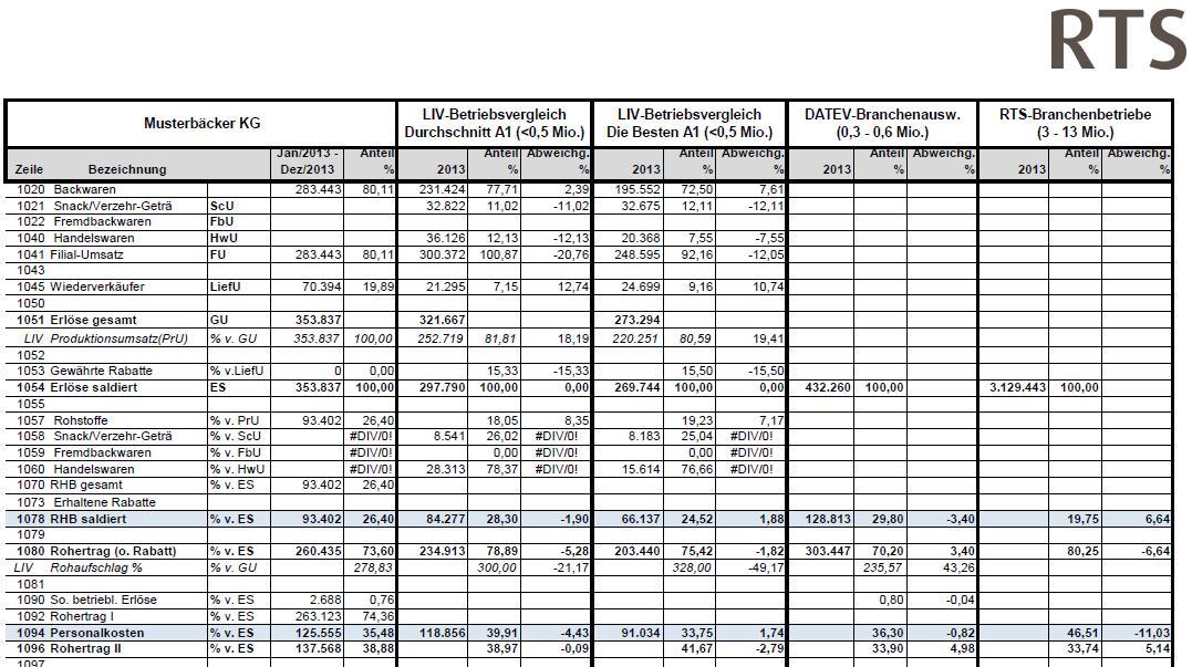 Branchenvergleich (Statistik) für Bäcker. Dienstleistung vom Steuerberater aus Stuttgart