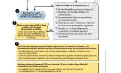 Der Bäcker Steuerberater, Stuttgart, Filderstadt, Anforderung Kasse, Kassensystem, Ladenkasse, elektronische Kasse